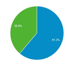 Girlonthenet blog demographics