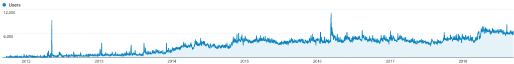 Google analytics screenshot showing traffic from the moment GOTN decided to be a sex blogger right to the present day