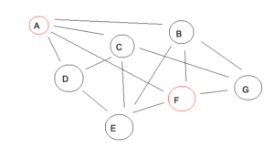 Image of some red dots and black dots labelled by letter connected with a mesh of interlocking lines