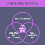 A venn diagram with three overlapping circles - 'will piss on me' and 'will call me fat and stupid' and 'will patronise me', with the intersecting section marked 'the sweet spot'